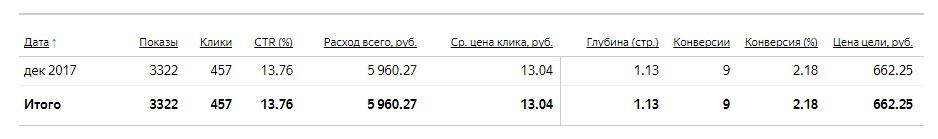 статистика 2-й кампании