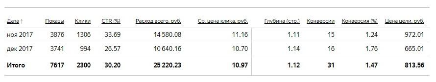 статистика первой кампании