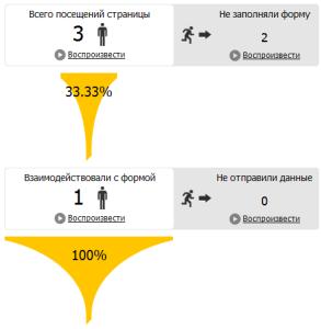 аналитика поведения на сайте