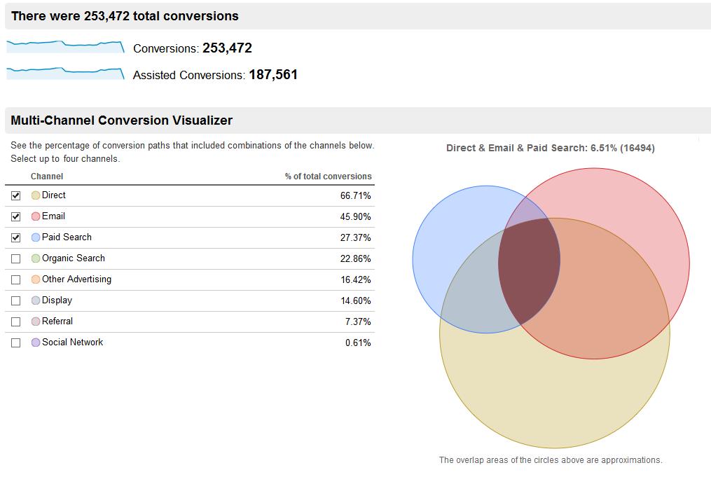 ассоциированные конверсии google analytics
