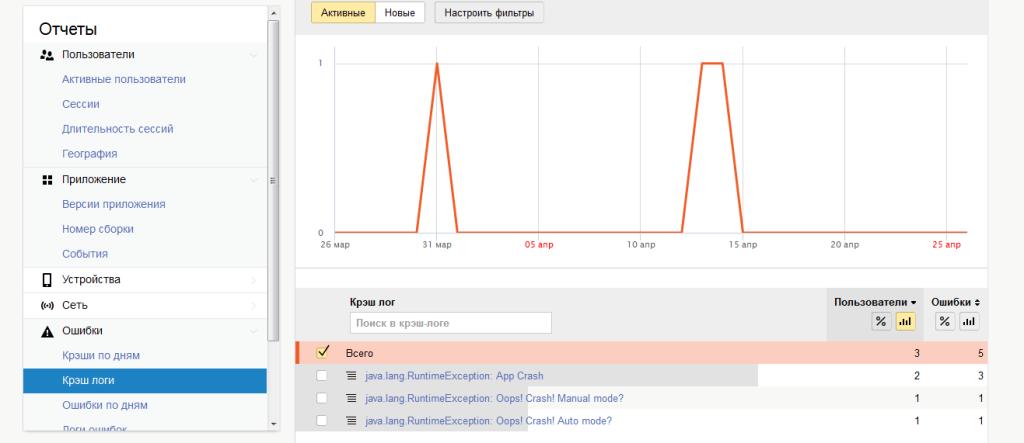 мобильный google analytics