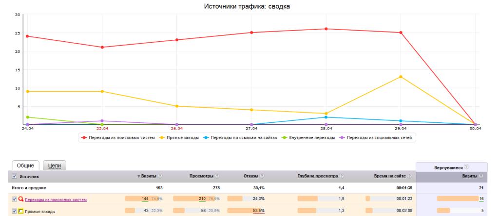 источники трафика Яндекс метрика