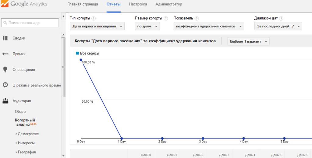 когортный анализ google analytics