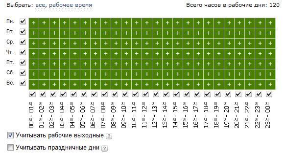 Временной таргетинг в Яндекс
