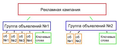 Группа объявлений в Яндекс Директе